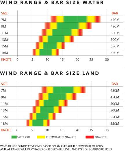 Ozone Chrono V3 Wind range chart