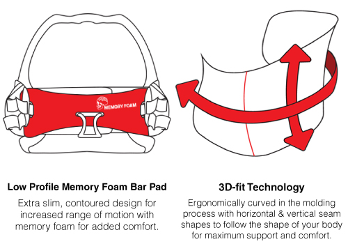 2016 Naish Boss Harness Technology Diagrams