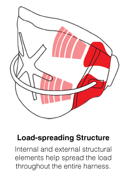 Load-spreading Structure